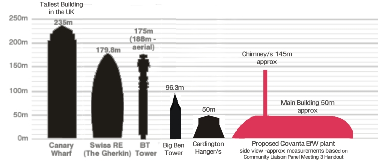 Size chart of Covanta Incinerator proposal